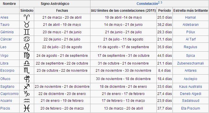 Calendario Zodiacal.Nueva Distribucion De Los Signos Zodiacales Cabronico S Blog